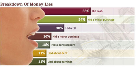 Do You Lie Or Keep Secrets About Money?